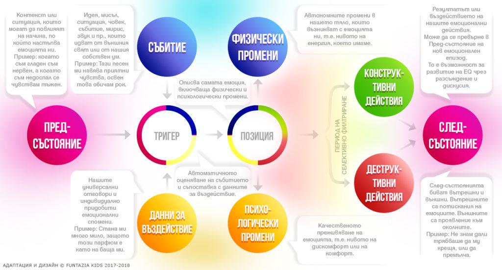 Картографиране на емоциите - Др. Екман - Емоционална интелигентност при децата
