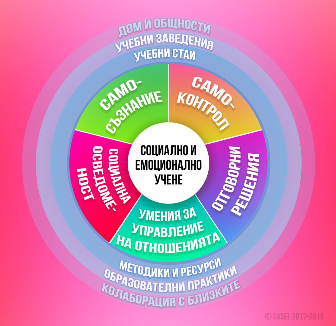 Стълбове на социално-емоционалното учене