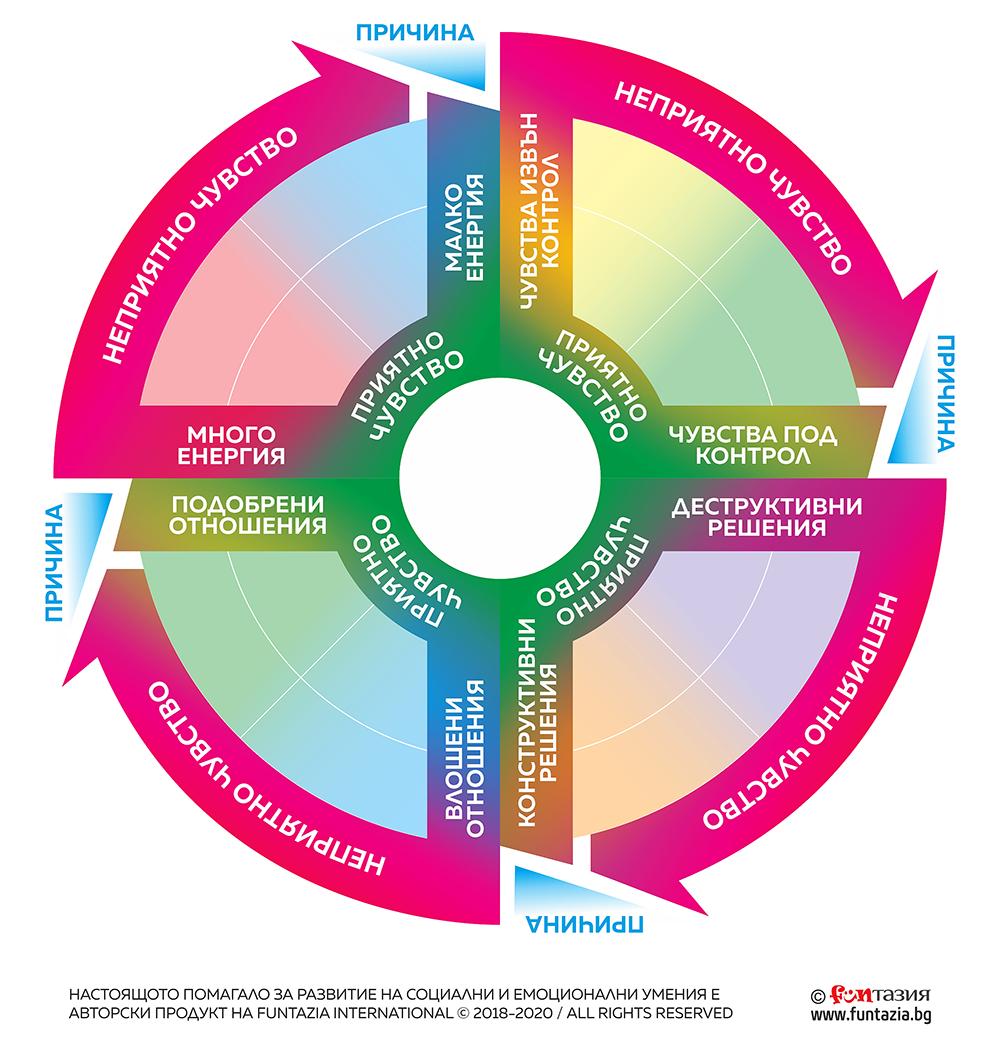 Социално и емоционално развитие - DARE Framework © (Decisions, Awareness, Relationships, Emotions) на Funtazia International